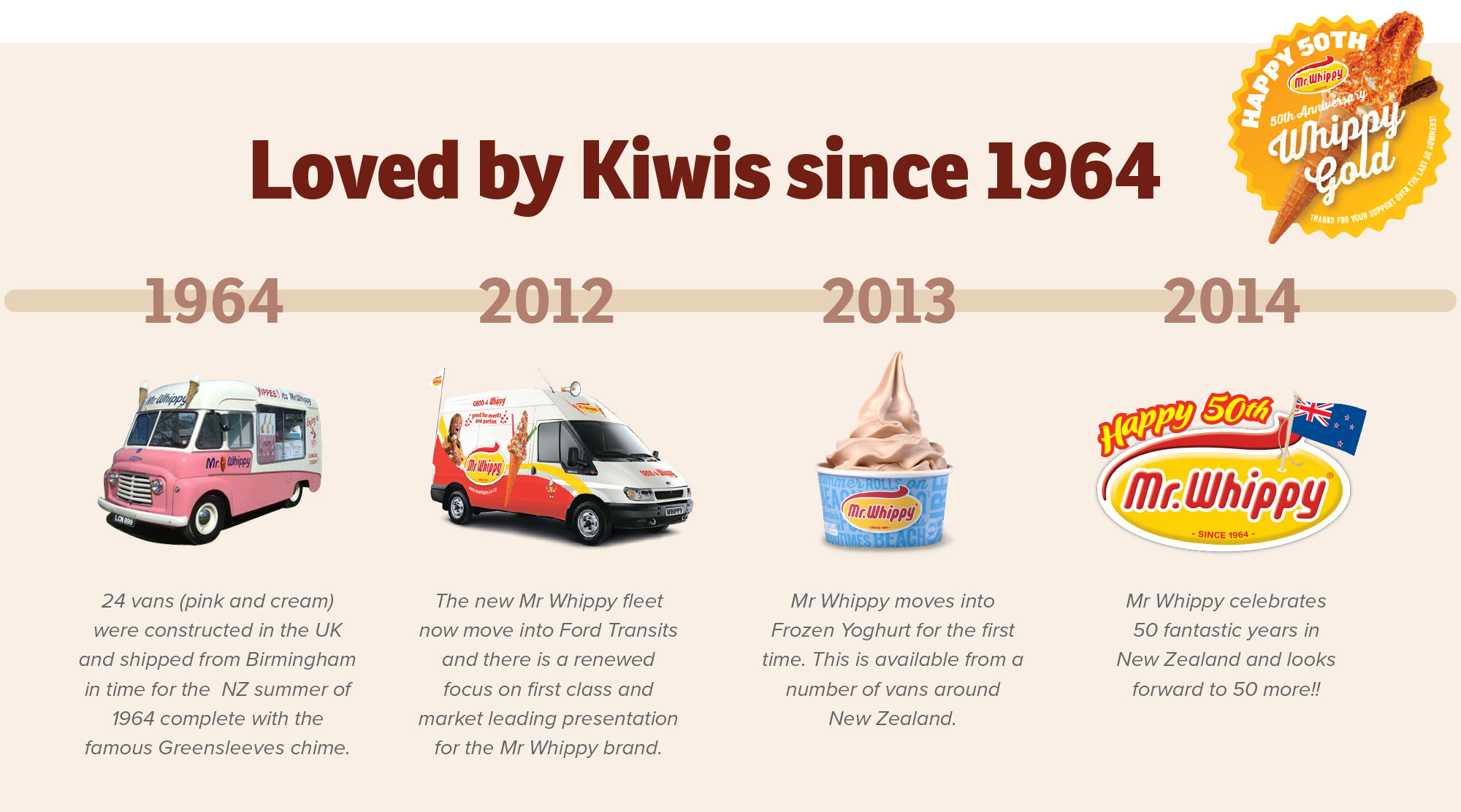 Mr Whippy Time Line